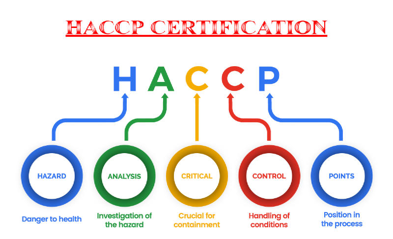 HACCP – Tehlike Analizleri ve Kritik Kontrol Noktaları