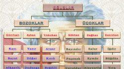 Türk Boyları | 24 Oğuz Boyu