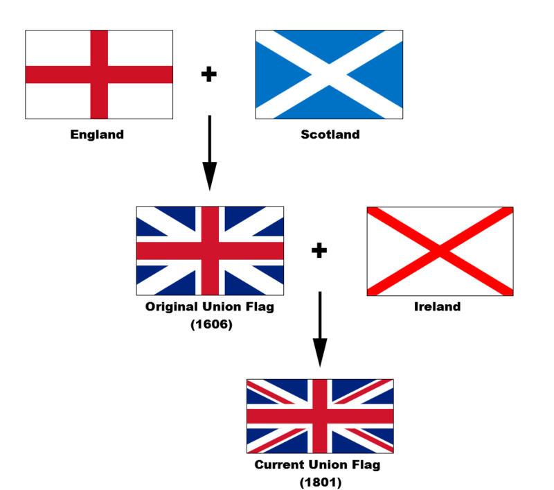 Birleşik Krallık bayrağının oluşumu