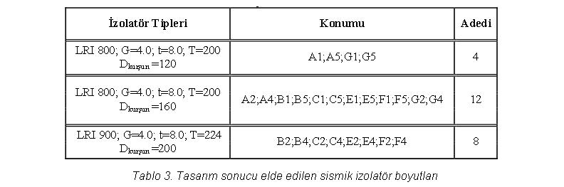 sismik-izolator-boyutları.png