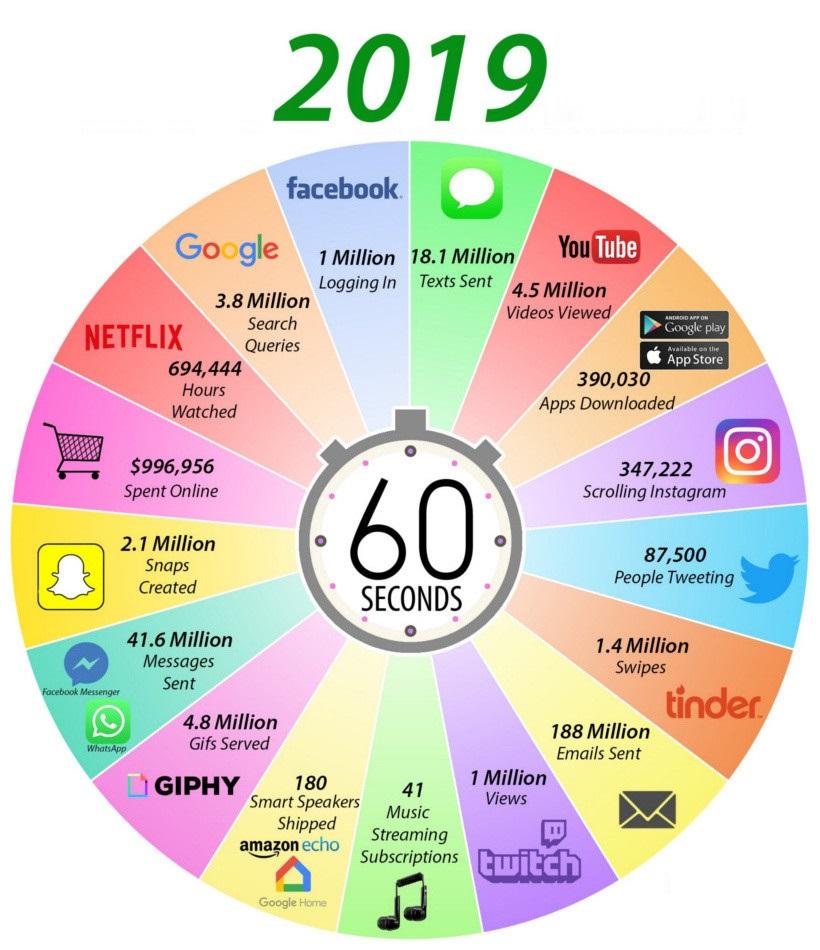 1 Dakikada İnternette Neler Oluyor?