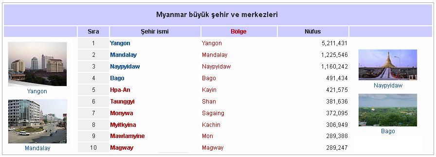 myanmar-sehirler.png