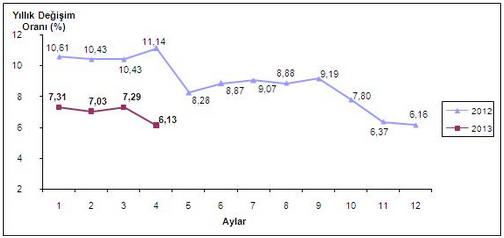 2013 Nisan Ayı Enflasyon Oranları Açıklandı