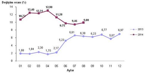 2014 Ağustos Ayı Enflasyon Oranları Açıklandı