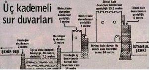 İstanbul Surları ile Hendekleri