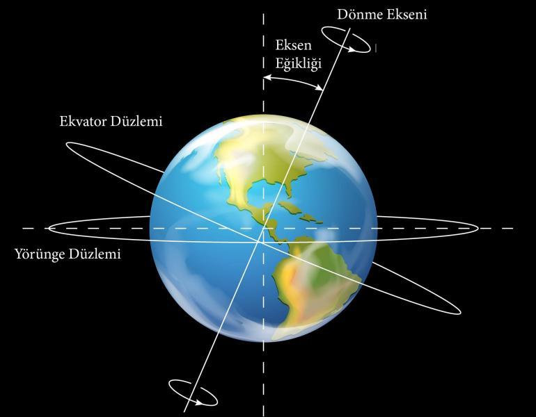 Dünya'nın Eksen Eğikliğini Nasıl Ölçebiliriz?