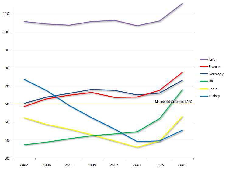 GSYİH yüzdesi olarak altı büyük Avrupa ülkelesi ekonomilerinin 2002-2009  tarihleri arasında kamu borç durumu, (Türkiye açık mavi çizgide  belirtilmiş).