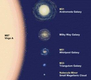 Üstteki resimde değişik galaksilerin büyüklüklerini  kıyaslayabilirsiniz. Solda en büyük olan M87 Vigo Galaksisi yer alıyor.  Bizim galaksimiz Samanyolu se ise üstten ikinci sırada.
