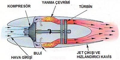 Jet motoru