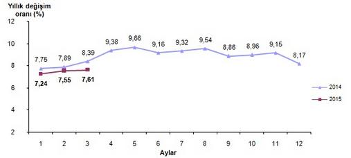 2015 Mart Ayı Enflasyon Oranları Açıklandı