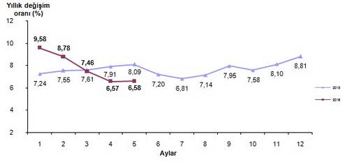 2016 May�s Ay� Enflasyon Oranlar� A��kland�