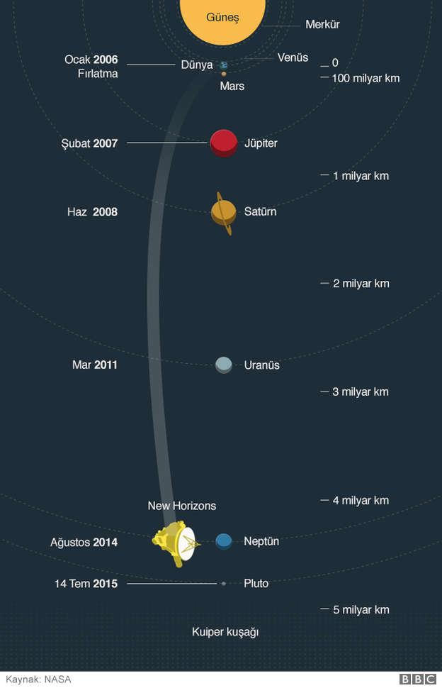 New Horizons (Yeni Ufuklar) Uzay Arac�