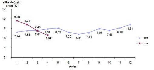 2016 Nisan Ay� Enflasyon Oranlar� A��kland�