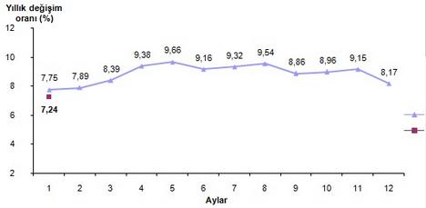 2015 Ocak Ay� Enflasyon Oranlar� A��kland�
