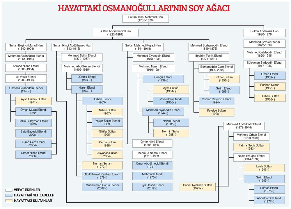 Hayattaki Osmanoğulları soyağacı