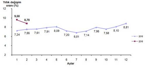 2016 �ubat Ay� Enflasyon Oranlar� A��kland�