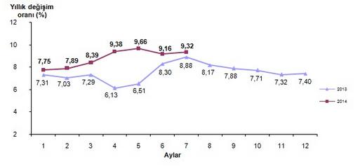 2014 Temmuz Ay� Enflasyon Oranlar� A��kland�