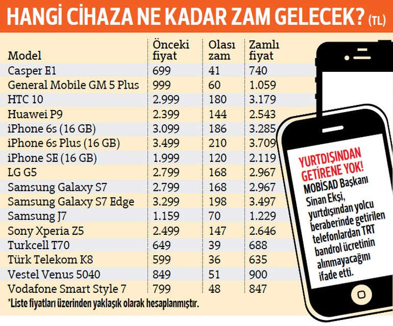 "Bilgisayar Tablet ve Ak�ll� Ceplerden ""TRT Bandrol"" Al�nacak"