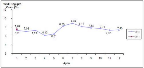 2014 Ocak Ay� Enflasyon Oranlar� A��kland�
