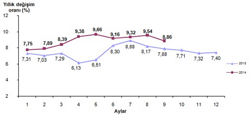 2014 Eyl�l Ay� Enflasyon Oranlar� A��kland�