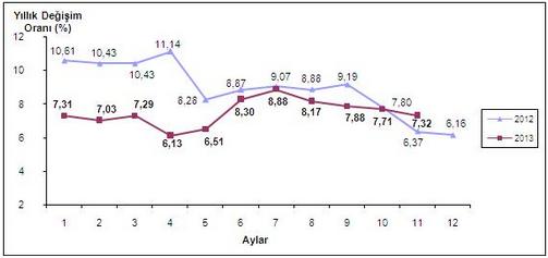 2013 Kas�m Ay� Enflasyon Oranlar�