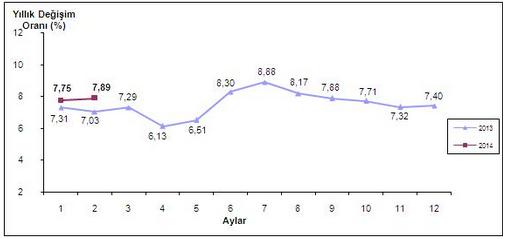 2014 �ubat Ay� Enflasyon Oranlar� A��kland�