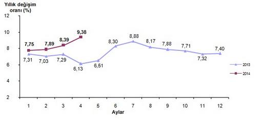 2014 Nisan Ay� Enflasyon Oranlar� A��kland�