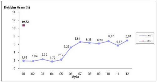2014 Ocak Ayı Enflasyon Oranları Açıklandı