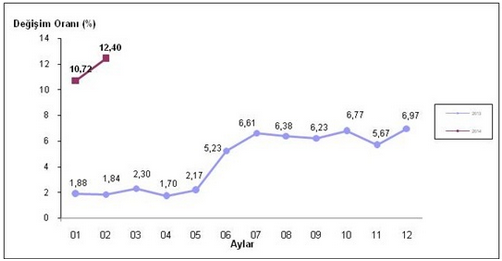 2014 Şubat Ayı Enflasyon Oranları Açıklandı