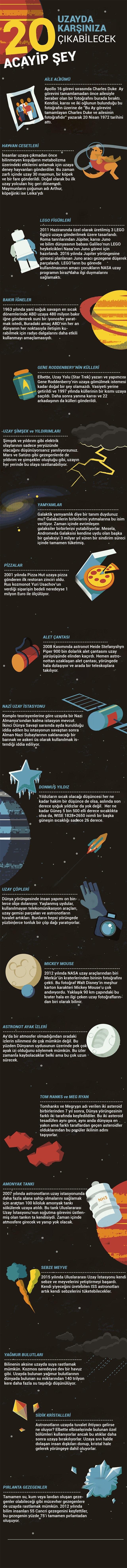 Uzay Boşluğunda Karşılaşabileceğiz 20 ilginç Şey