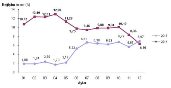 2014 Aral�k Ay� Enflasyon Oranlar� A��kland�