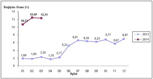 2014 Mart Ayı Enflasyon Oranları Açıklandı