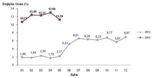 2014 Mayıs Ayı Enflasyon Oranları Açıklandı